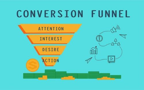Give us a call to talk about creating a lead generation sales funnel website!